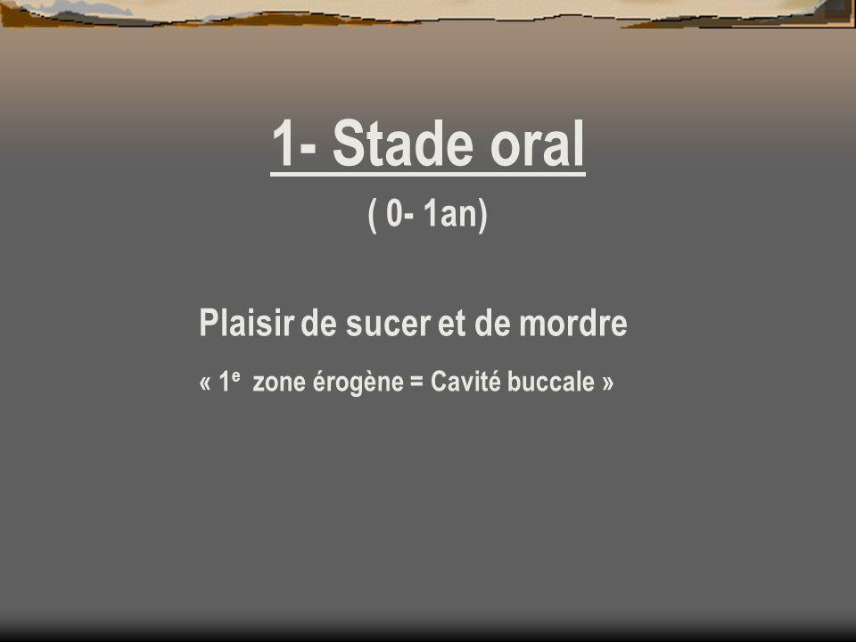 1- Stade oral ( 0- 1an) Plaisir de sucer et de mordre « 1 e zone érogène = Cavité buccale »