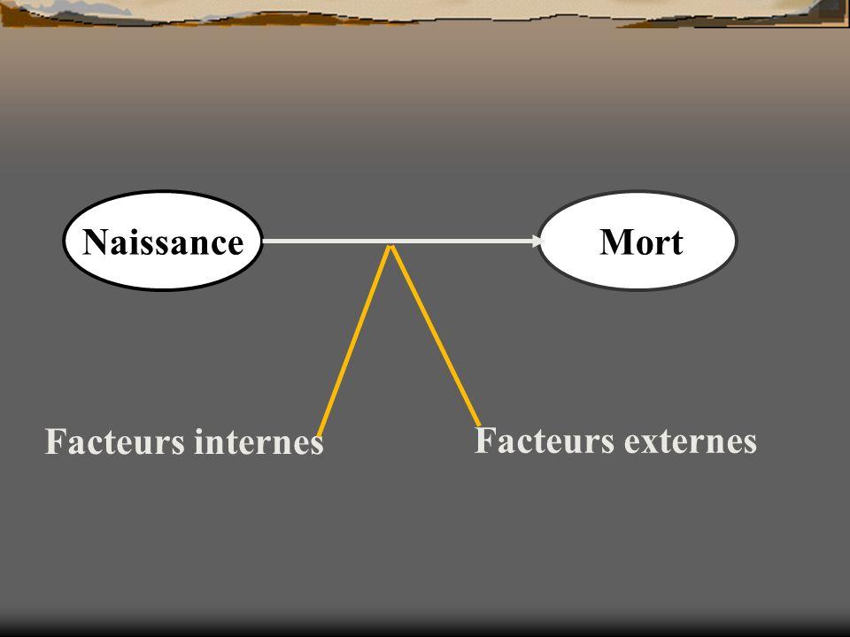 Naissance Mort Facteurs internes Facteurs externes
