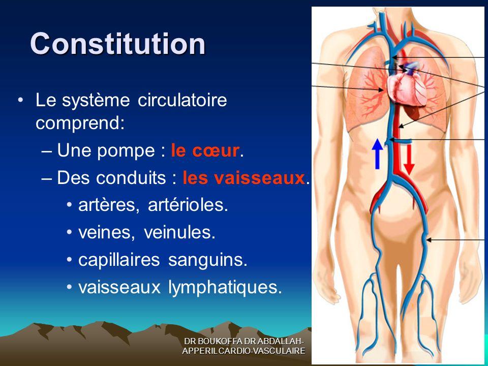 DR BOUKOFFA DR ABDALLAH- APPERIL CARDIO-VASCULAIRE Constitution Le système circulatoire comprend: –Une pompe : le cœur. –Des conduits : les vaisseaux.