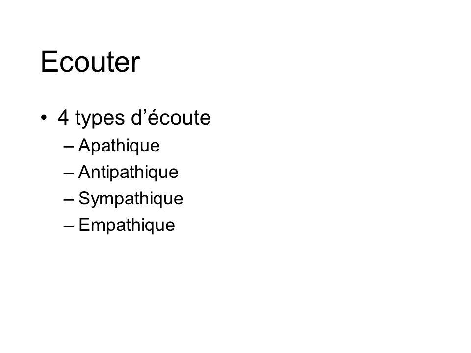 Ecouter 4 types découte –Apathique –Antipathique –Sympathique –Empathique