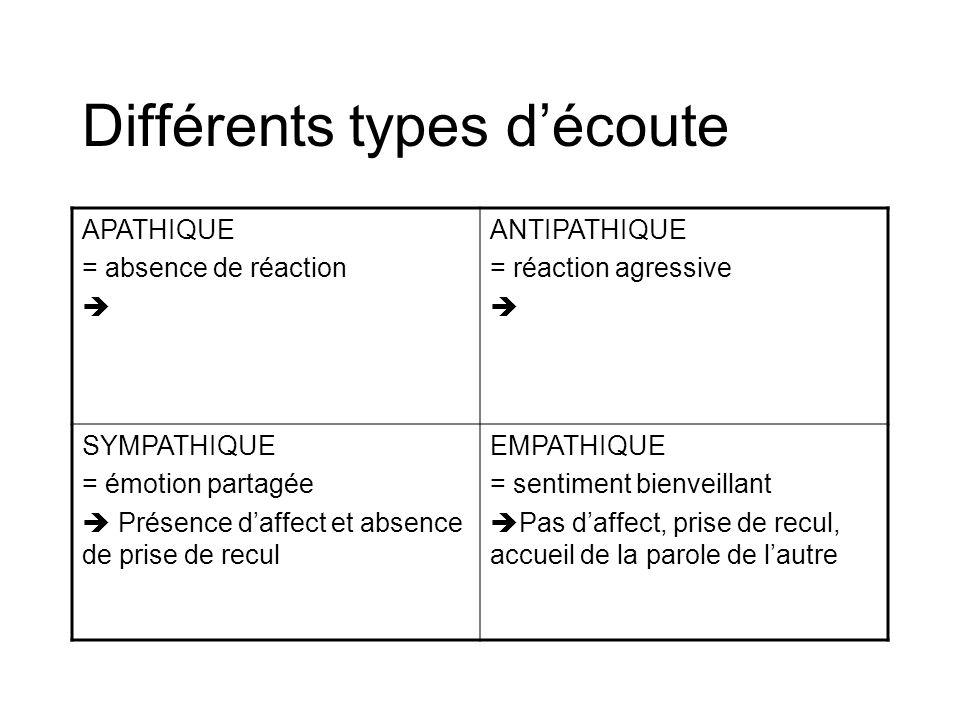 Différents types découte APATHIQUE = absence de réaction ANTIPATHIQUE = réaction agressive SYMPATHIQUE = émotion partagée Présence daffect et absence