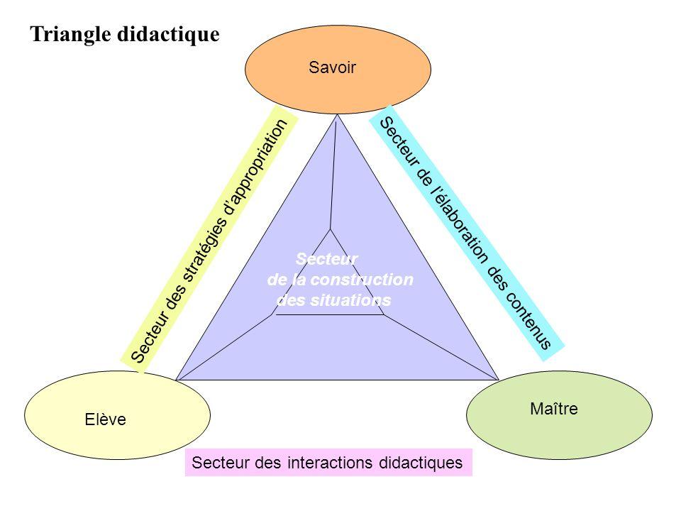 Savoir Elève Maître Secteur des stratégies dappropriation Secteur de lélaboration des contenus Secteur des interactions didactiques Secteur de la cons