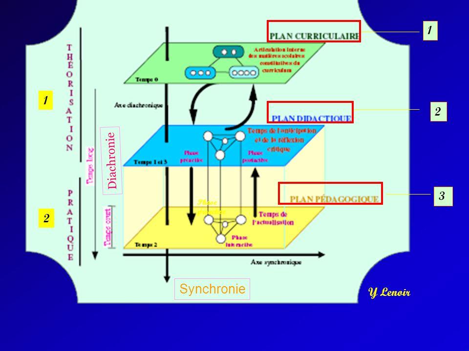 Y Lenoir 1 2 1 2 3 Diachronie Phase proactive Synchronie