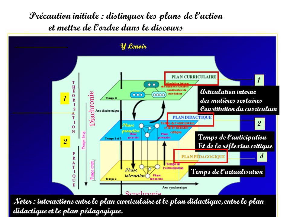 Y Lenoir Précaution initiale : distinguer les plans de laction et mettre de lordre dans le discours 1 2 1 2 3 T emps de lanticipation E t de la réflex