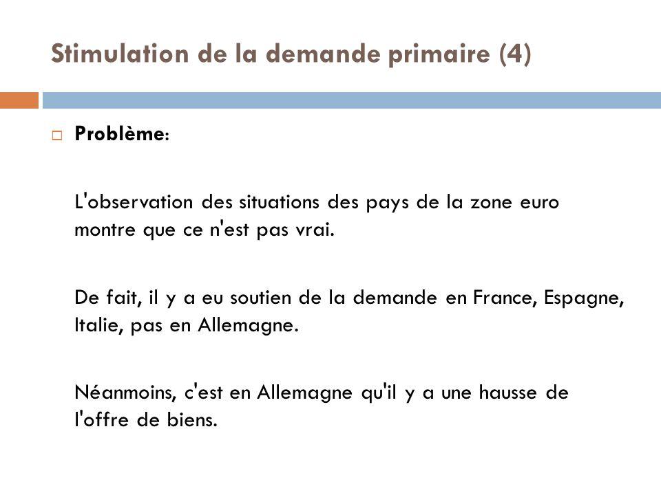Stimulation de la demande primaire (4) Problème: L observation des situations des pays de la zone euro montre que ce n est pas vrai.