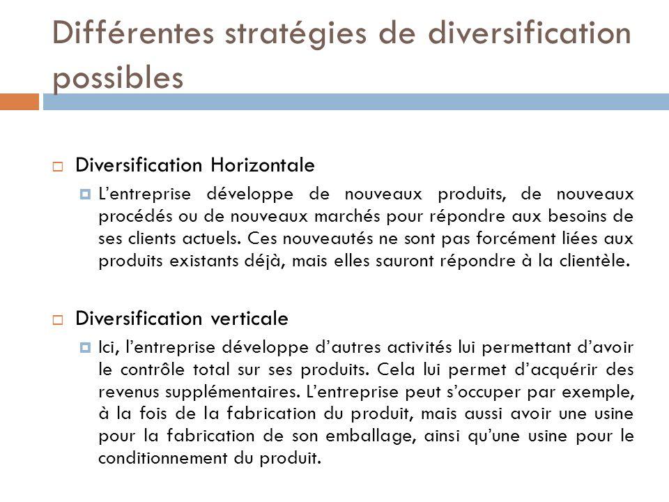 Différentes stratégies de diversification possibles Diversification Horizontale Lentreprise développe de nouveaux produits, de nouveaux procédés ou de nouveaux marchés pour répondre aux besoins de ses clients actuels.