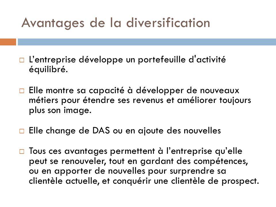 Avantages de la diversification Lentreprise développe un portefeuille d activité équilibré.
