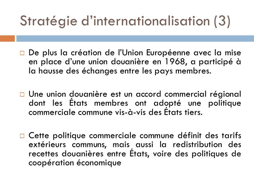 Stratégie dinternationalisation (3) De plus la création de lUnion Européenne avec la mise en place dune union douanière en 1968, a participé à la hausse des échanges entre les pays membres.