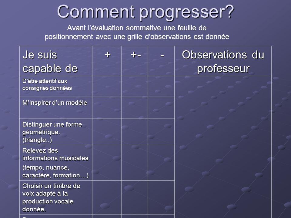 Comment progresser? Je suis capable de + +- +- - Observations du professeur Dêtre attentif aux consignes données Minspirer dun modèle Distinguer une f