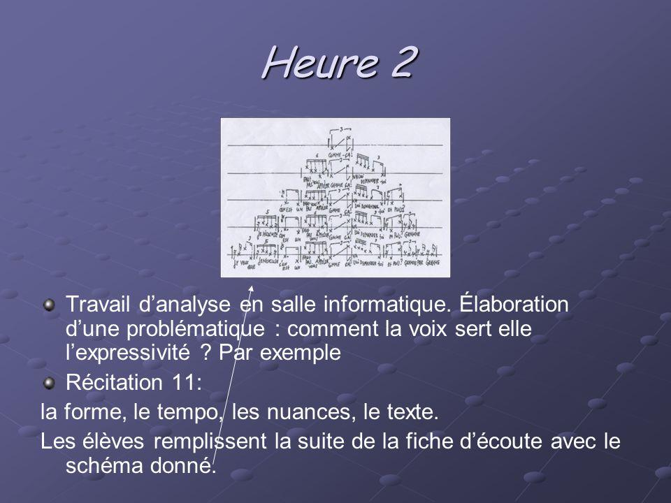 Heure 2 Travail danalyse en salle informatique. Élaboration dune problématique : comment la voix sert elle lexpressivité ? Par exemple Récitation 11: