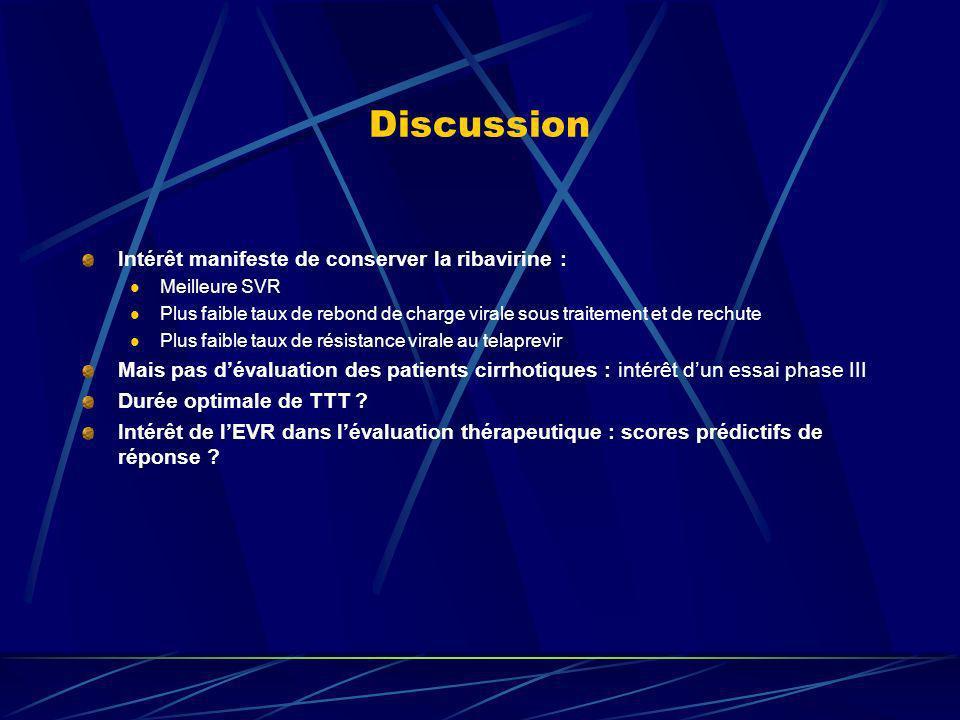 Discussion Intérêt manifeste de conserver la ribavirine : Meilleure SVR Plus faible taux de rebond de charge virale sous traitement et de rechute Plus