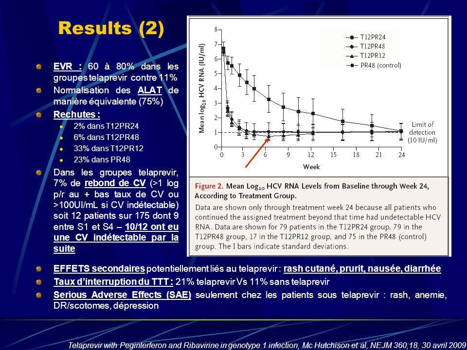 Results (2) EVR : 60 à 80% dans les groupes telaprevir contre 11% Normalisation des ALAT de manière équivalente (75%) Rechutes : 2% dans T12PR24 6% da