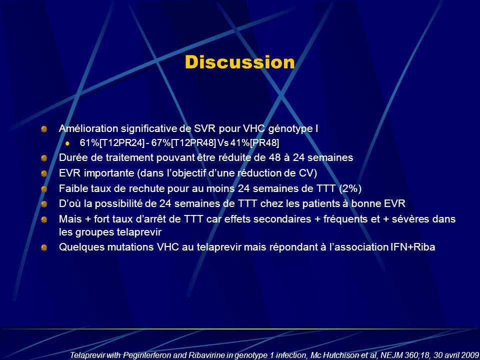 Discussion Amélioration significative de SVR pour VHC génotype I 61%[T12PR24] - 67%[T12PR48] Vs 41%[PR48] Durée de traitement pouvant être réduite de