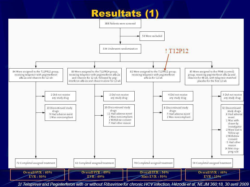 Resultats (1) Overall SVR : 69% EVR : 69% Overall SVR : 46% EVR : 13% Overall SVR : 36% Mais EVR : 50% Overall SVR : 60% EVR : 80% ! T12P12 2/ Telapre