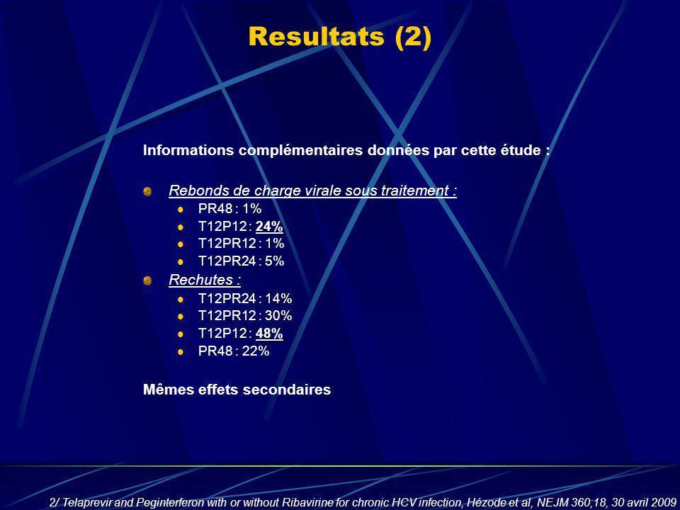 Resultats (2) Informations complémentaires données par cette étude : Rebonds de charge virale sous traitement : PR48 : 1% T12P12 : 24% T12PR12 : 1% T1