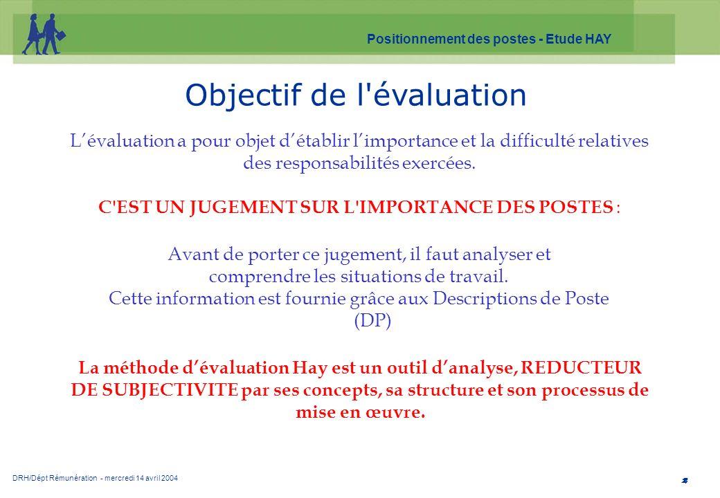 DRH/Dépt Rémunération - mercredi 14 avril 2004 Positionnement des postes - Etude HAY 2 Objectif de l'évaluation Lévaluation a pour objet détablir limp