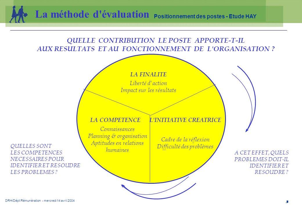 DRH/Dépt Rémunération - mercredi 14 avril 2004 Positionnement des postes - Etude HAY 4 La finalité représente le degré de contribution attendu du poste à l efficacité aux résultats de l organisation.