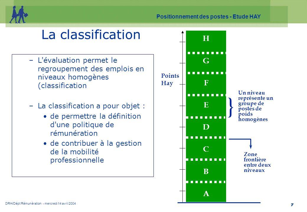DRH/Dépt Rémunération - mercredi 14 avril 2004 Positionnement des postes - Etude HAY 7 La classification –L'évaluation permet le regroupement des empl