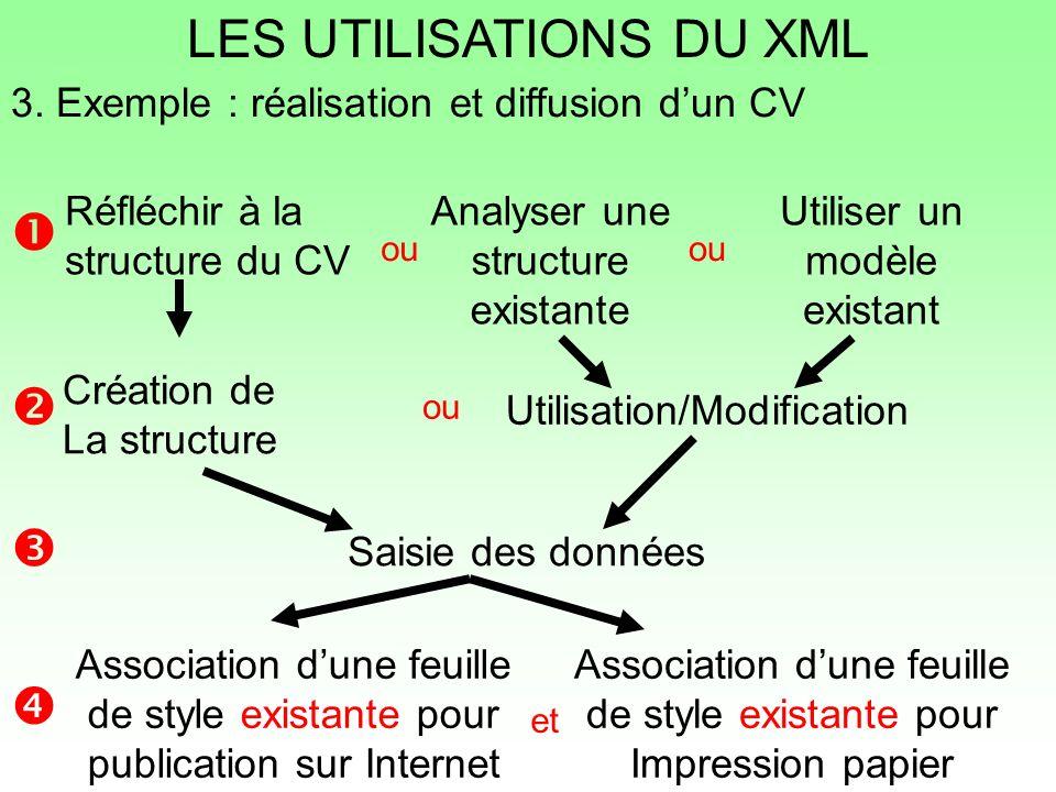 LES UTILISATIONS DU XML Réfléchir à la structure du CV Analyser une structure existante Utiliser un modèle existant Création de La structure Utilisati