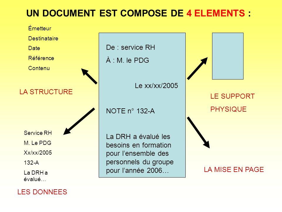 De : service RH À : M. le PDG Le xx/xx/2005 NOTE n° 132-A La DRH a évalué les besoins en formation pour lensemble des personnels du groupe pour lannée