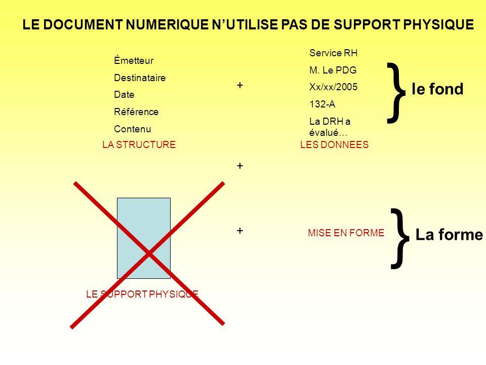 DOCUMENT NUMERIQUE = STRUCTURE + DONNEES + MISE EN FORME 1 FICHIER pour la structure (.xsd ou.dtd) 1 FICHIER pour les données (.xml) 1 FICHIER pour la mise en forme (.xsl ou.css) 1 DOCUMENT NUMERIQUE = 3 FICHIERS