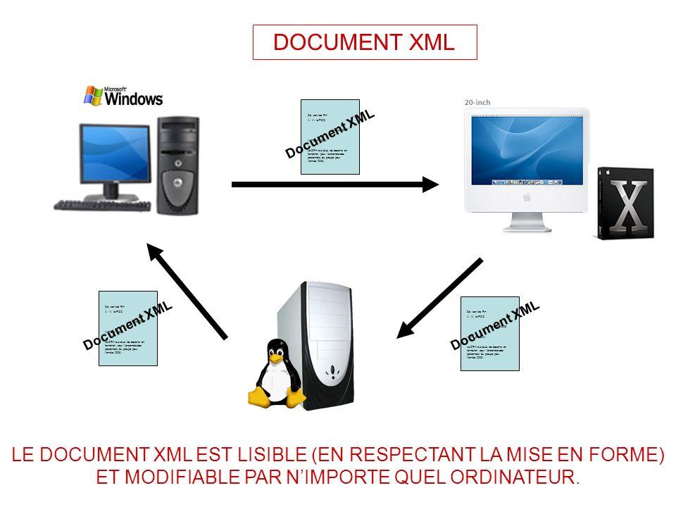 Créer des structures réutilisables pour créer une famille cohérente de documents : Réfléchir à la structure du document Créer la structure (fichier.xsd ou.dtd) Saisir les données (fichier.xml) Utiliser (pas concevoir) une ou plusieurs feuilles de style (fichier.xsl ou.css)