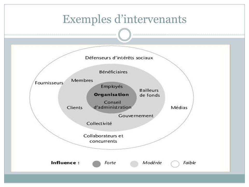 Évaluation organisationnelle : Intervenants Intervenants - On entend par intervenant toute personne physique ou morale qui sera de façon significative
