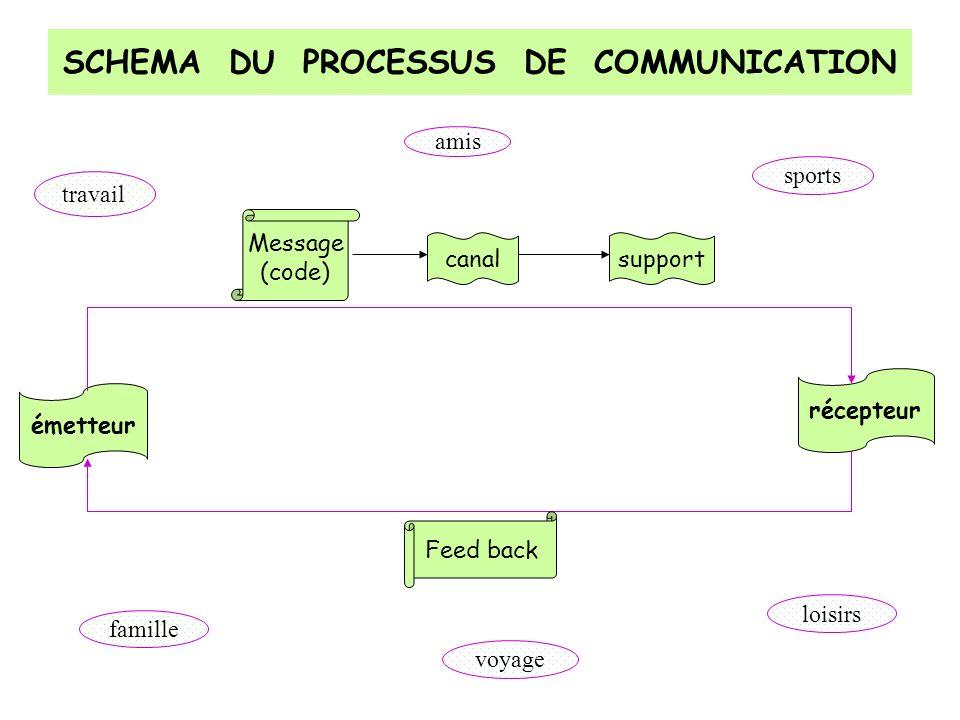 SCHEMA DU PROCESSUS DE COMMUNICATION émetteur récepteur Message (code) Feed back canalsupport travail famille amis sports voyage loisirs