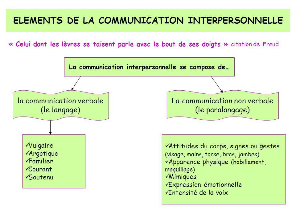 ELEMENTS DE LA COMMUNICATION INTERPERSONNELLE « Celui dont les lèvres se taisent parle avec le bout de ses doigts » citation de Freud La communication