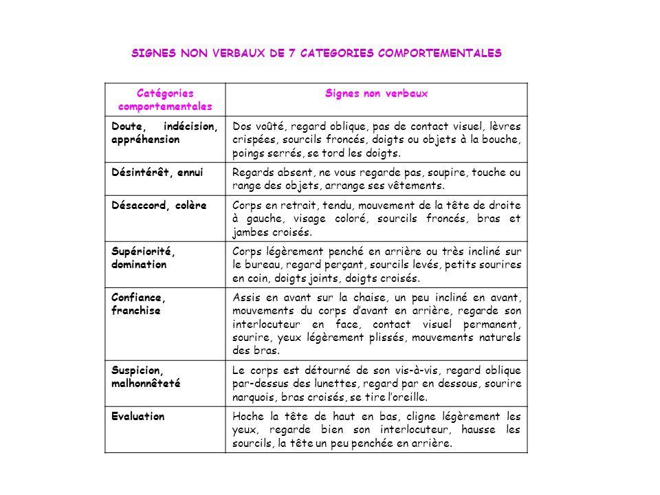 SIGNES NON VERBAUX DE 7 CATEGORIES COMPORTEMENTALES Catégories comportementales Signes non verbaux Doute, indécision, appréhension Dos voûté, regard o