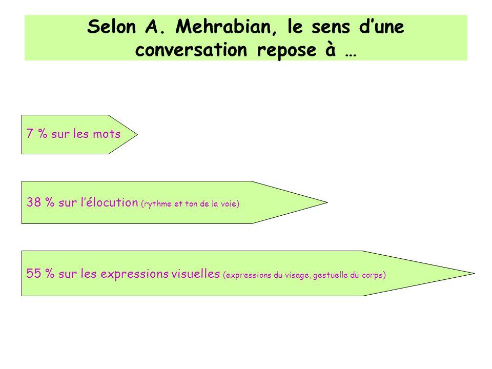 Selon A. Mehrabian, le sens dune conversation repose à … 7 % sur les mots 38 % sur lélocution (rythme et ton de la voie) 55 % sur les expressions visu