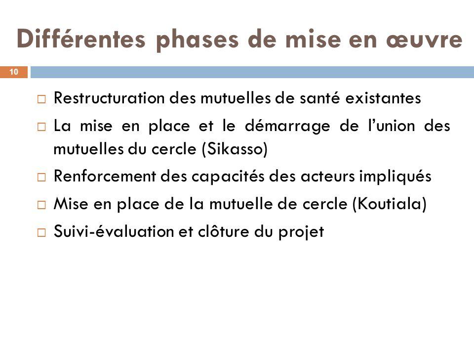 Différentes phases de mise en œuvre Restructuration des mutuelles de santé existantes La mise en place et le démarrage de lunion des mutuelles du cerc