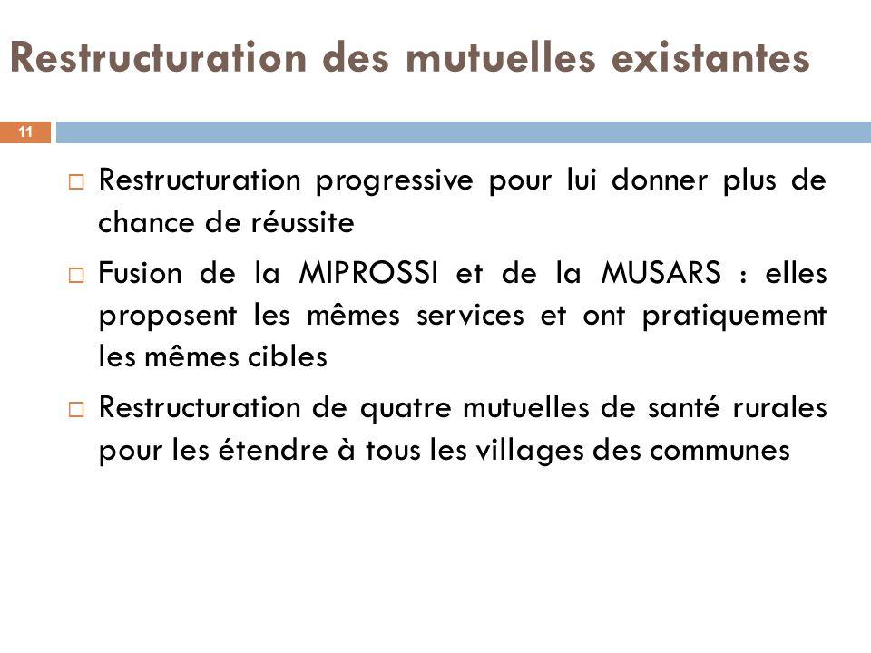 Restructuration des mutuelles existantes Restructuration progressive pour lui donner plus de chance de réussite Fusion de la MIPROSSI et de la MUSARS
