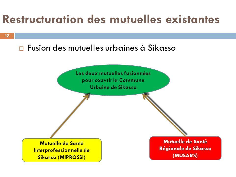 Restructuration des mutuelles existantes Fusion des mutuelles urbaines à Sikasso 12 Mutuelle de Santé Interprofessionnelle de Sikasso (MIPROSSI) Mutue