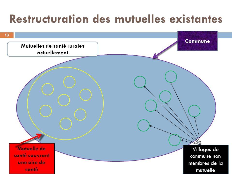Restructuration des mutuelles existantes 13 Commune Mutuelle de santé couvrant une aire de santé Villages de commune non membres de la mutuelle Mutuel