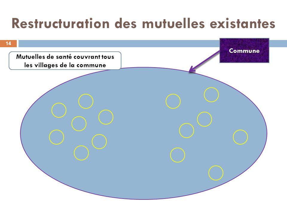 Restructuration des mutuelles existantes 14 Commune Mutuelles de santé couvrant tous les villages de la commune