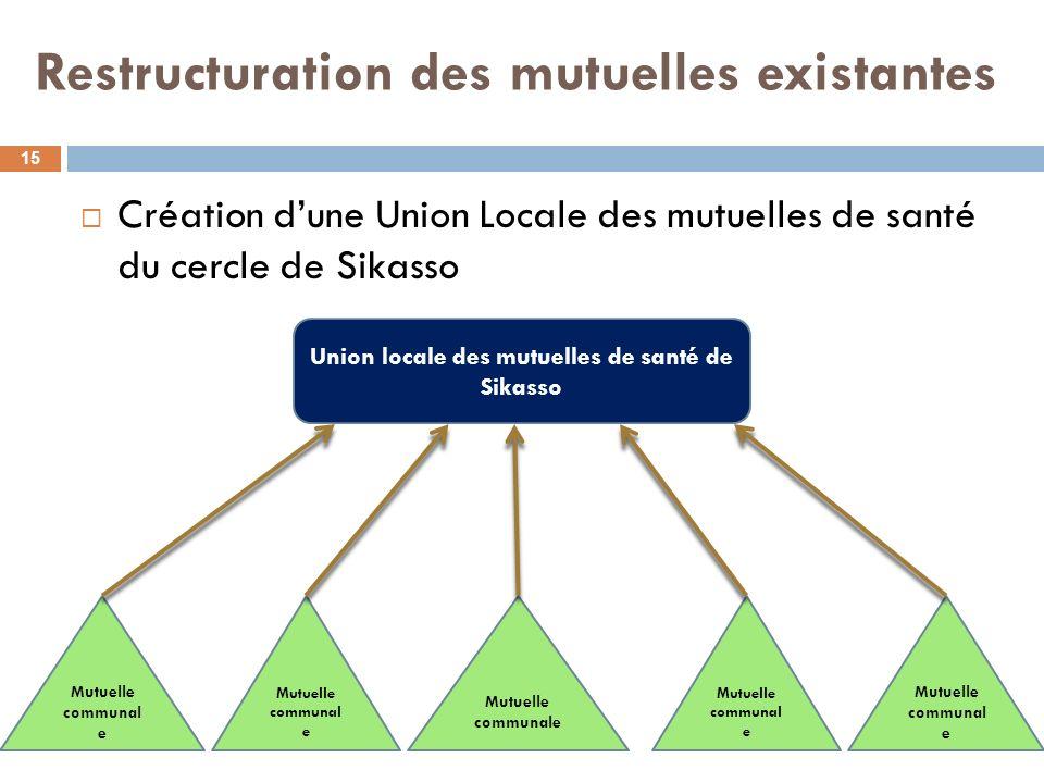 Restructuration des mutuelles existantes Création dune Union Locale des mutuelles de santé du cercle de Sikasso 15 Mutuelle communal e Union locale de