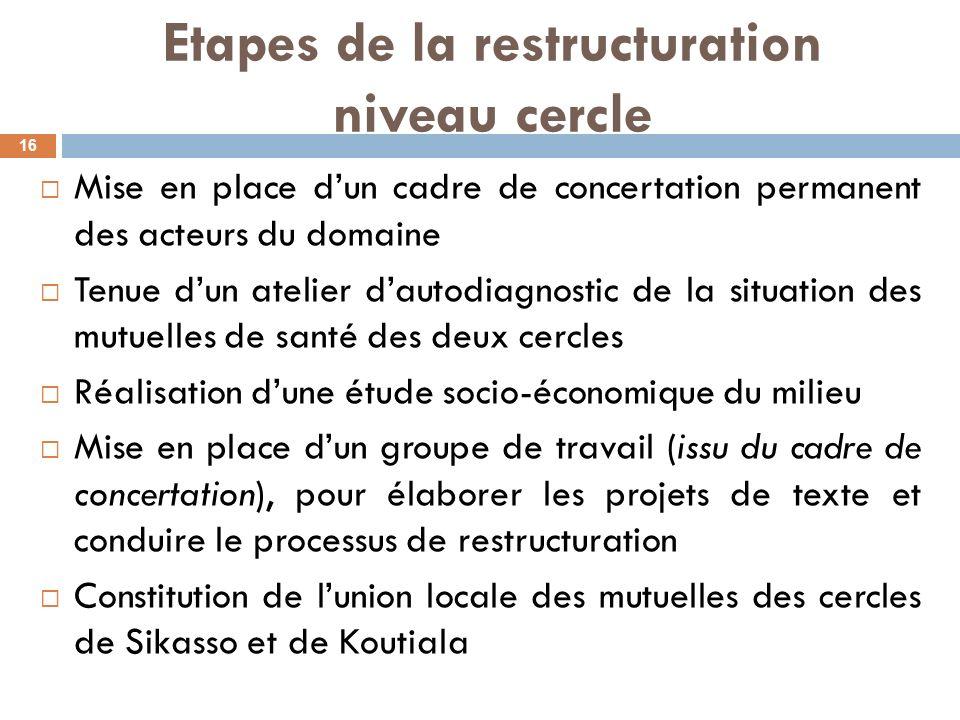 Etapes de la restructuration niveau cercle Mise en place dun cadre de concertation permanent des acteurs du domaine Tenue dun atelier dautodiagnostic