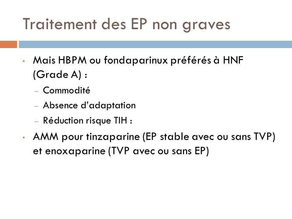 Traitement des EP non graves Mais HBPM ou fondaparinux préférés à HNF (Grade A) : – Commodité – Absence dadaptation – Réduction risque TIH : AMM pour