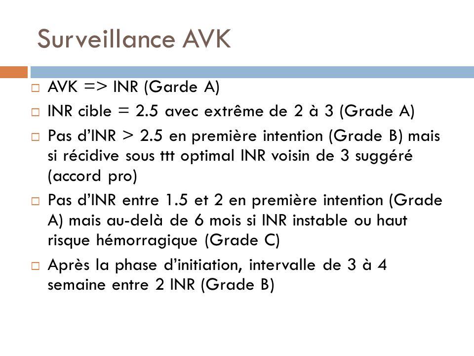 Surveillance AVK AVK => INR (Garde A) INR cible = 2.5 avec extrême de 2 à 3 (Grade A) Pas dINR > 2.5 en première intention (Grade B) mais si récidive