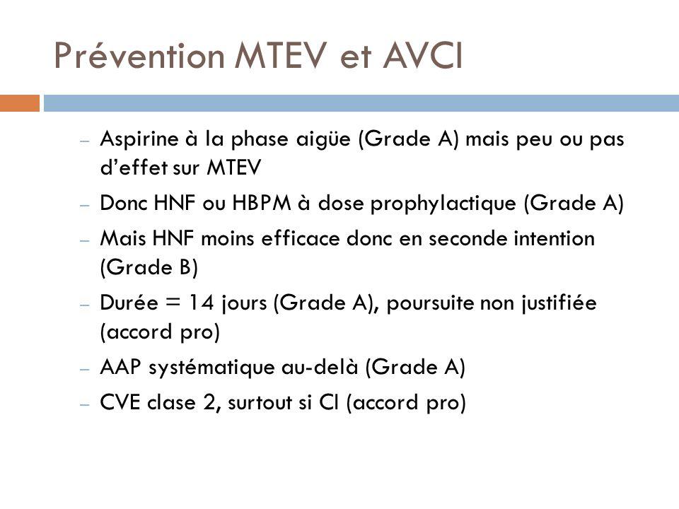 Prévention MTEV et Hémorragie intracranienne Compression pneumatique intermittente (Grade B) Si indisponible : CVE par extrapolation (accord pro) Pas de TAC à doses prophylactiques (Grade B) Possible une fois lhémorragie stabilisée (accord pro)