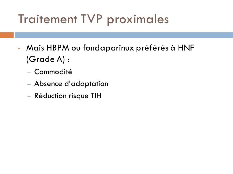 Traitement TVP proximales Mais HBPM ou fondaparinux préférés à HNF (Grade A) : – Commodité – Absence dadaptation – Réduction risque TIH
