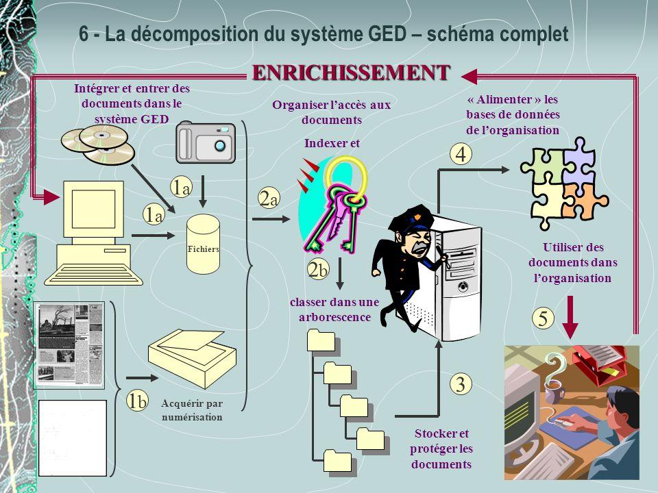 6 - La décomposition du système GED – schéma complet « Alimenter » les bases de données de lorganisation 4 Acquérir par numérisation 1b1b Intégrer et