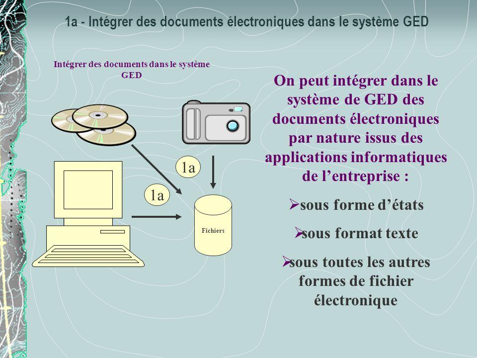 1b - Entrer des documents non électroniques dans le système GED Entrer des documents dans le système GED Acquérir par numérisation 1b Il sagit de tous les documents que lentreprise utilise et qui ne sont pas des documents électroniques.