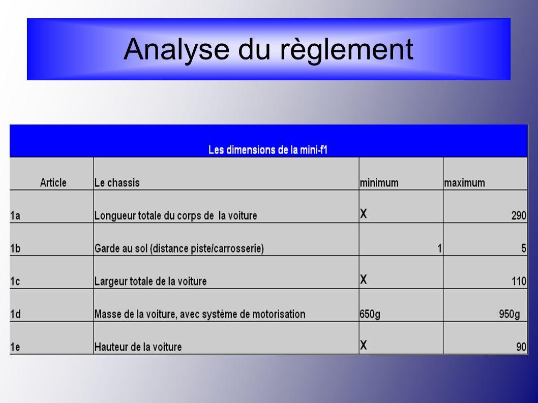 Analyse du règlement