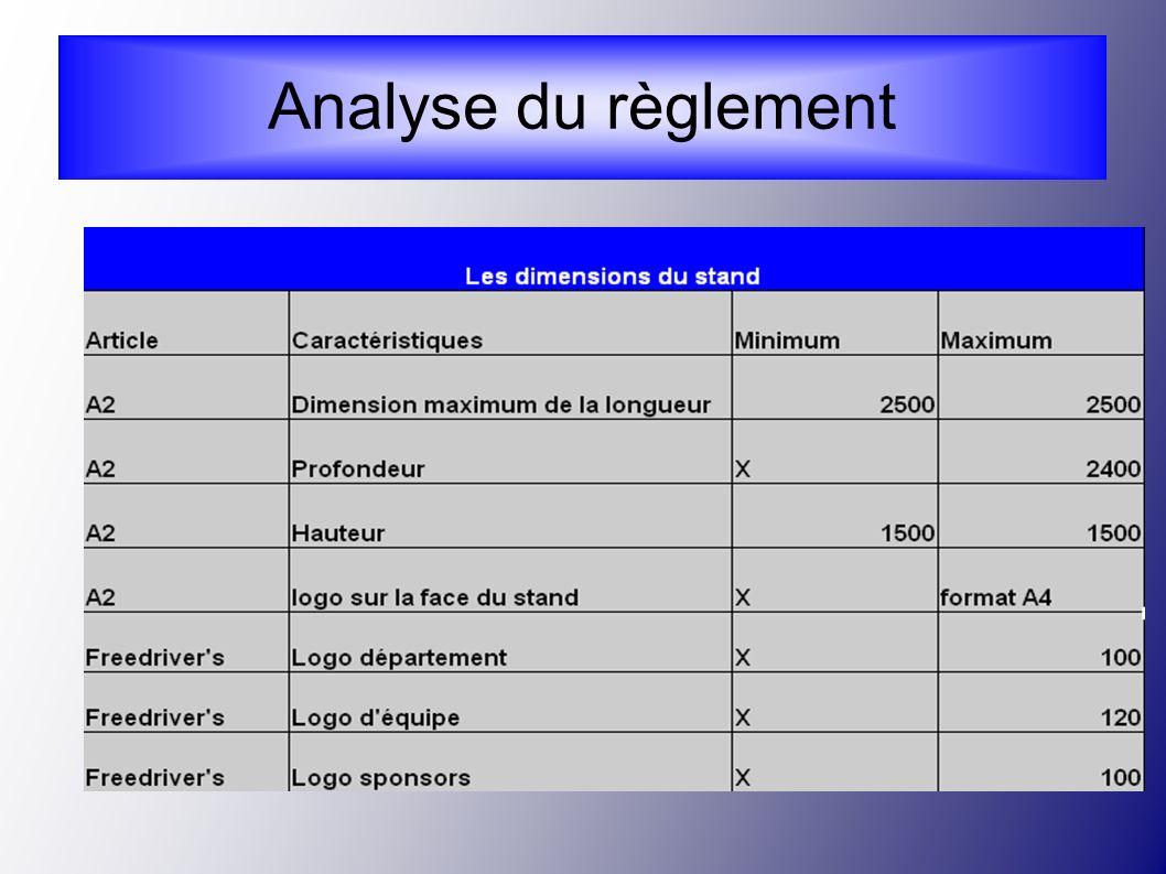 Analyse du réglement