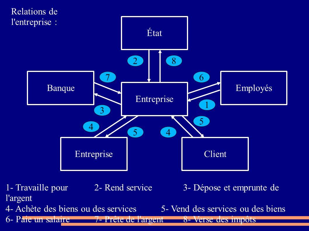 Entreprise État Employés ClientEntreprise Banque 7 28 3 4 54 5 6 1 Relations de l'entreprise : 1- Travaille pour2- Rend service3- Dépose et emprunte d