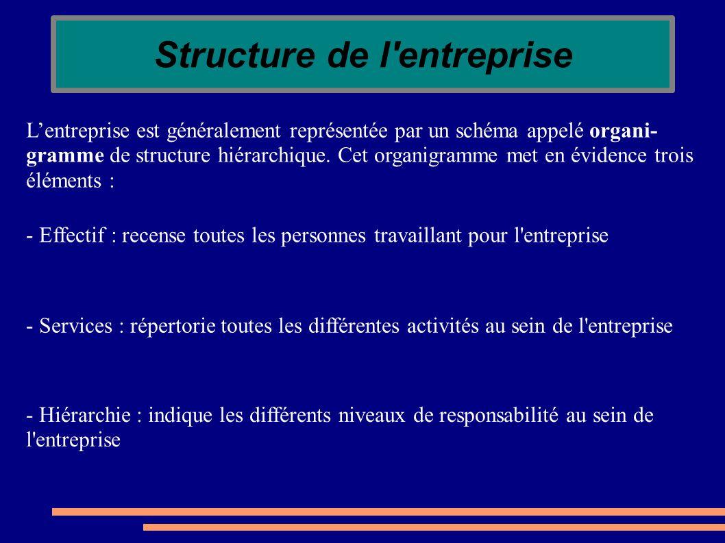 Structure de l'entreprise Lentreprise est généralement représentée par un schéma appelé organi- gramme de structure hiérarchique. Cet organigramme met