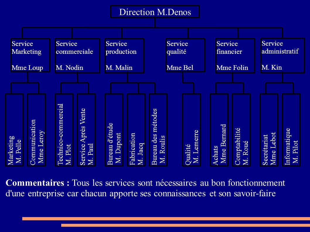 Direction M.Denos Service Marketing Mme Loup Service commerciale M. Nodin Service production M. Malin Service qualité Mme Bel Service financier Mme Fo