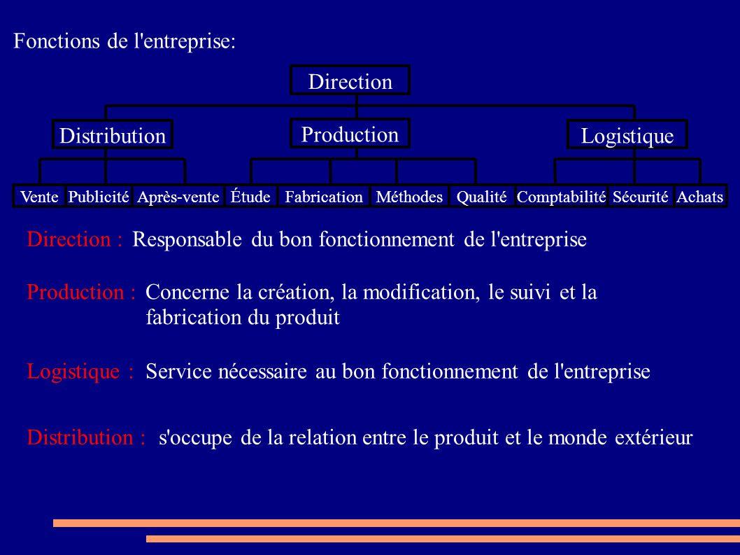 Fonctions de l'entreprise: Direction Distribution Production Logistique VentePublicitéAprès-venteÉtudeMéthodesQualitéComptabilitéSécuritéAchats Direct